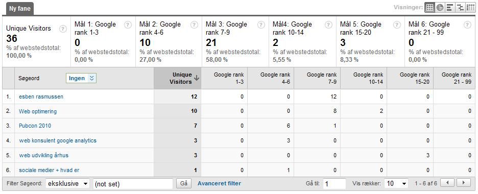 SERP monitoring in Google Analytics