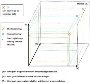 De hensyn i SEO der giver øget UX og konverteringsoptimering