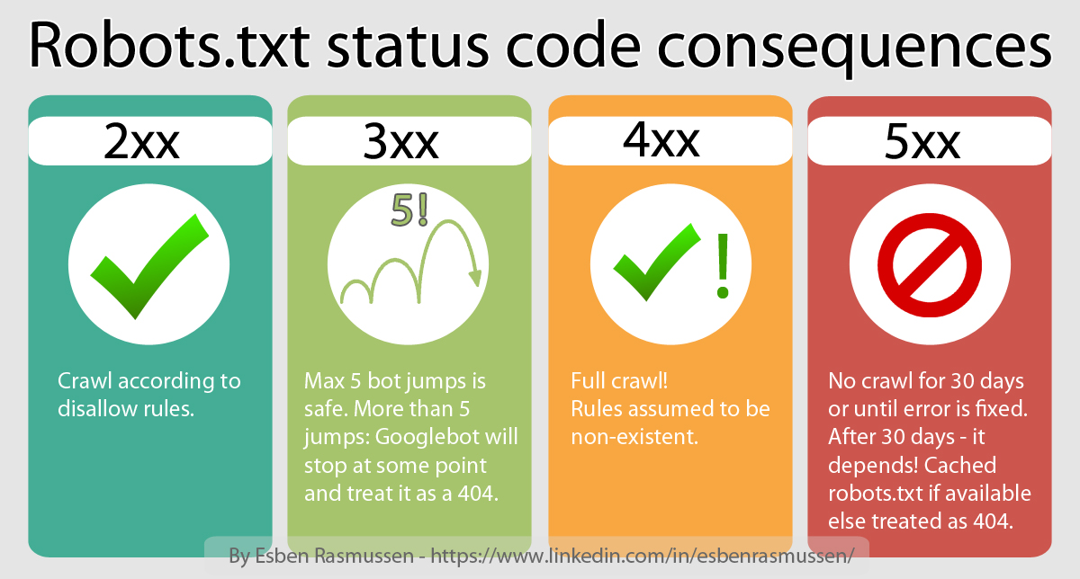 Robots.txt infographic of status codes